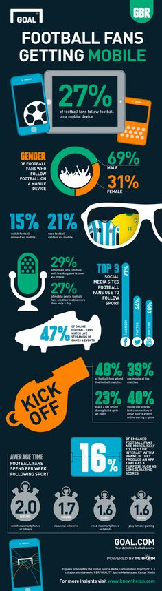 #Football #fans are increasingly using mobile devices to engage with video content, news sites and betting services...