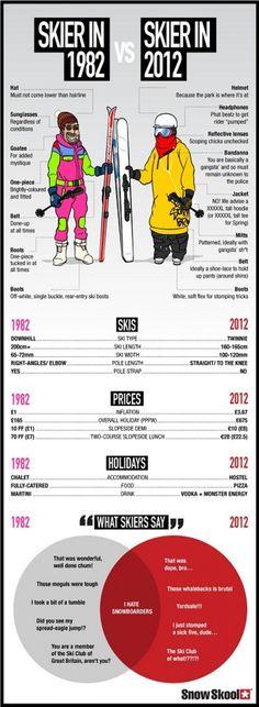 "fashion through the decades: 1982 vs 2012 [infographic Skier in 1982 vs. Skier in 2012 ""I hate snowboarders"" llllllllloooooooooooollllllllllSkier in 1982 vs. Skier in 2012 ""I hate snowboarders"" llllllllloooooooooooollllllllll Snowboards, Black Love, Fashion Through The Decades, Decades Fashion, Ski Bunnies, Ski Socks, Sport Socks, Ski Racing, Ski Season"