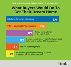 1 in 3 buyers bid above the home's asking price because of low inventory! Real Estate Rentals, Real Estate Buyers, Real Estate Business, Real Estate Tips, Real Estate Investing, Real Estate Marketing, Becoming A Realtor, Home Buying Tips