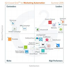 Best Marketing Automation Software: Summer 2015 report from G2 Crowd
