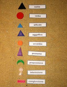 La psicogrammatica Montessori, ovvero filosofia della grammatica, rappresenta un notevole aiuto per orientarsi nei vari ambiti linguistici. Nella lingua italiana ci sono nove simboli per le varie parti del discorso, e grazie alla loro forma stabiliscono un legame tra lingua…