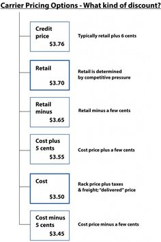 Fuel Discounts for Truckers Defined (info-graphic). Are you unsure of the difference between fuel prices, such as cost plus, retail minus and cash?
