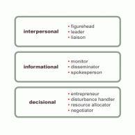 Mintzberg study
