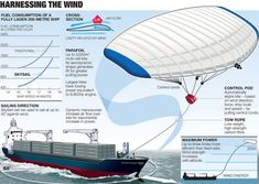 Wind energy is now again being used to power a variety of cargo vessels and ship concepts. Learn how these seven green ship technologies would help to harness wind power. Green Technology, Energy Technology, Kite Sailing, Energy Smoothies, Wooden Boat Building, Concept Ships, Wind Power, Data Visualization, Boats
