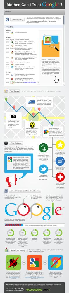 Mother, Can I Trust #Google?... Repinned by @jagtomas de #ixu