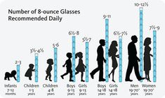 8oz recommended daily water intake by gender and age