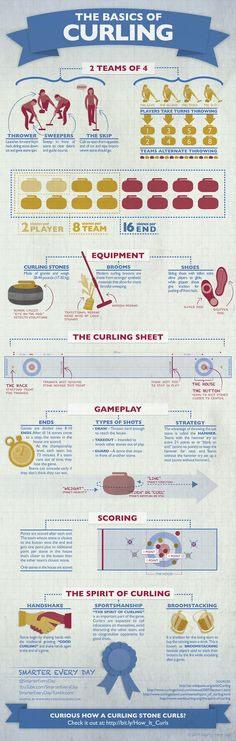 I'm SUPER excited about today's graphic! I even bought my own curling stone! Take 3 minutes and learn everything you need to know about curling! While there are even more rules and traditions, this will get you started on enjoying your time watching. Olympic Sports, Olympic Games, Olympic Curling, Olympic Crafts, Curling Stone, Sport Craft, Golf Lessons, Team Names, Winter Olympics