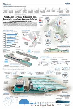 Diagrams + Place: Panama Canal expansion
