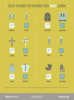Designing Worship Spaces with Millennials in Mind (infographic) - Barna Group