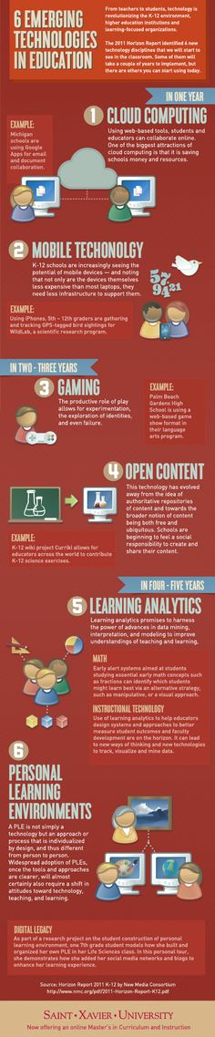 6 Emerging Educational Technologies Infographic – e-Learning Infographics – Muhammad Kashif Saleem – technologie Teaching Technology, Technology Integration, Educational Technology, Educational News, Technology Tools, Mobile Technology, Educational Leadership, Digital Technology, Instructional Technology