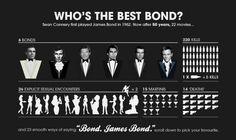 15 infográficos interativos sobre Bond. James Bond