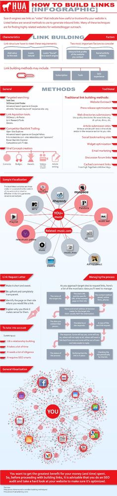 How to build links #SEO
