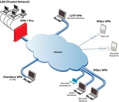 This is how VPN works and make your internet connection secure and safe from hacker. To find out Top VPN providers visit to http://vpncreative.com/top-vpn-providers