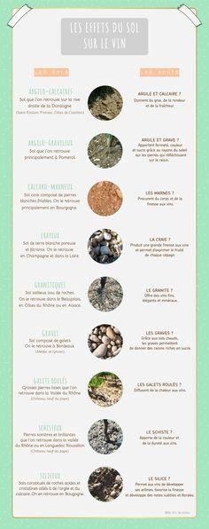 Les effets du sol sur le vin