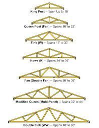 frame roofs - Google Search