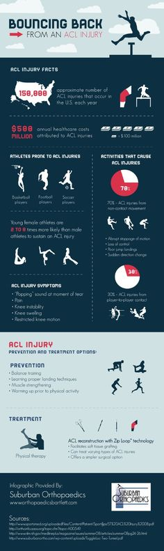 Did you know that young female athletes are more likely to injure their ACL than their male  counterparts? This infographic from an orthopaedic surgeon in Bartlett shows some common  causes of ACL injuries and how to treat them. Infographic source: http://www.orthopaedicsbartlett.com/673184/2013/04/01/bouncing-back-from-an-acl-injury.html