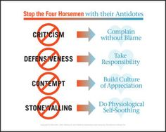 John Gottman PhD  the Four Horsemen of the Apocalypse OR  4 ways to hurt a marriage/love