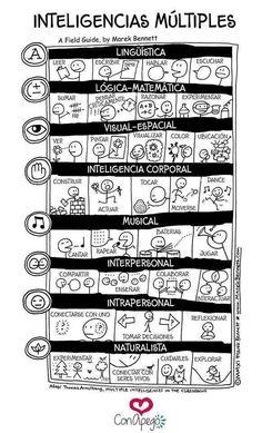 Inteligencias m?ltiples (Multiple Intelligences visual in Spanish by Marek Bennett) Spanish Teacher, Spanish Classroom, Teaching Spanish, Teaching English, Teaching Resources, Multiple Intelligences, Flipped Classroom, Classroom Language, Learning Styles