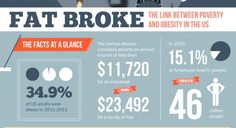 Infographic: The link between obesity and poverty | Articles | Main- it's not only lower cost healthier foods, it's access to those foods. That's why we are working with our hospital clients to help drive a wellness culture shift.