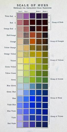 ༺༺༺♥Elles♥Heart♥Loves♥༺༺༺ ............♥Color Charts♥............ #Color #Chart #ColorChart #Inspiration #Design #Moodboard #Paint #Palette #Decorate #Art #Renovate ~ ♥Scale Of Hues - Keyboard For Developing Color Harmonies