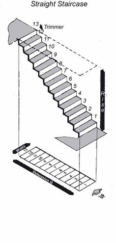 measuring for a staircase - useful for figuring out the alternate-tread type - will it fit neatly?