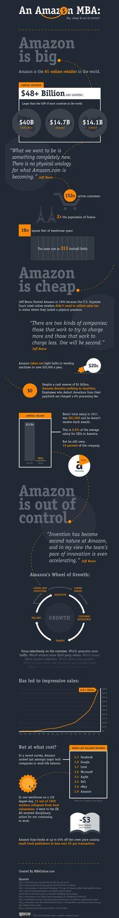 Why Amazon is so cheap ?/Les dessous des petites economies d Amazon #ecommerce #amazon #infographie #infographic