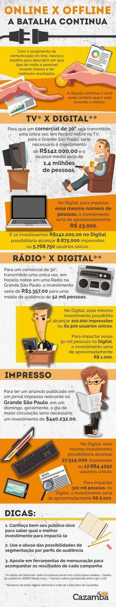 Fisital - O2O Online to offline -  marketing online x offline #infográfico