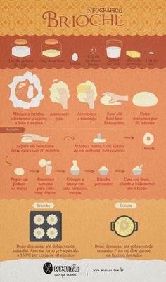 Receita ilustrada de Brioche, uma massa que serve para vários tipos de pães, como Donuts, Sonho, o próprio Brioche e outros tipos de pães. Ingredientes: farinha de trigo, açúcar, ovo, fermento, leite, manteiga e sal.