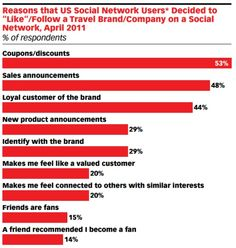why US consumers, for example, decide to follow (in the case of Twitter) or like (Facebook) travel-related brands in social media.