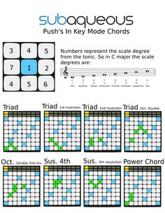 chord shapes push - Google Search