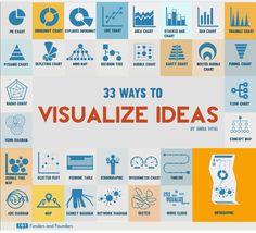 33 ways to visualise ideas