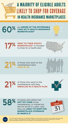 A Majority of Eligible Adults Likely to Shop for Coverage in Health Insurance Marketplaces