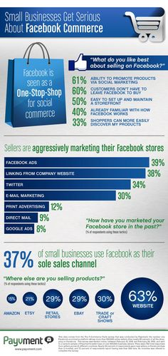 """Small Businesses Get Serious About Facebook Commerce"" via Multichannel Merchant. Created for Payvment."