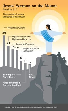 Great infographics for Old and New Testament #LDS #ldsseminary