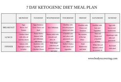 The ketogenic diet was created by endocrinologist Dr. Henry Geyelin. In this article we will present you example of 7 day ketogenic diet meal plan.