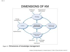 Google and Knowledge Management
