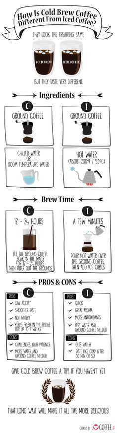 How is Cold Brew Coffee different from iced coffee? http://en.ilovecoffee.jp/posts/view/199