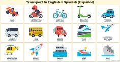 Transporte en inglés – Medios de transporte en inglés. Transport In Spanish and English.