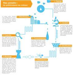 Infographie - Eau potable : du captage au robinet