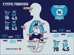 JESS3 - Projects / Samsung - Tackle Cystic Fibrosis
