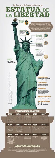 Datos interesantes sobre la Estatua de la Libertad #infografia