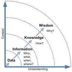 메모로 무엇을 할 것인가 - 정보의 수집보다 중요한 것 | 마인드와칭