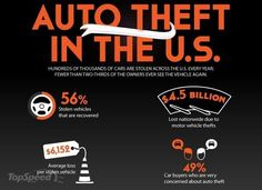 Just pinned! car infographics auto theft in the u.s.