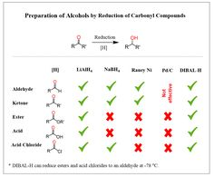 and Carbonyl Reduction Mechanism - Chemistry Steps Hydrogen Bond, Science Chemistry, Organic Chemistry, Sodium Borohydride, Reducing Agent, Functional Group, Physics Notes, Carboxylic Acid, Biology