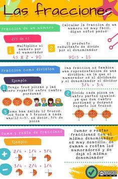 Infografía sobre las fracciones. Teaching Math, Teaching Resources, Math Exercises, Math Vocabulary, Maths, Teachers Aide, Reggio Emilia, School Hacks, Fractions