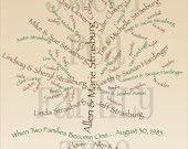 Custom Family Tree Designs by SweetPeaFamilyTree