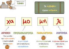 Σχετική εικόνα Learn Greek, Greek Language, Kids Corner, Special Education, Kids And Parenting, Grammar, Back To School, Coloring Pages, Therapy