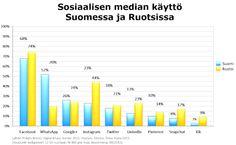 Sosiaalisen median käyttö Suomessa ja Ruotsissa, 12-65-vuotiaat. Lähde: Polaris Nordic Digital Music Survey 2015. YouGov, Teosto, Tono, Koda 2015. Kuvan teki: Harto Pönkä