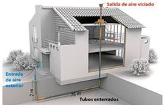 Sistemas de Aire Acondicionado en edificios mediante Energía Geotérmica. La geotermia como alternativa a los métodos de climatización tradicional.