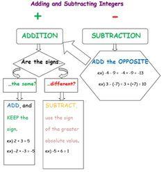 Adding, Subtracting, Multiplying, Dividing Integers Graphic Organizer: